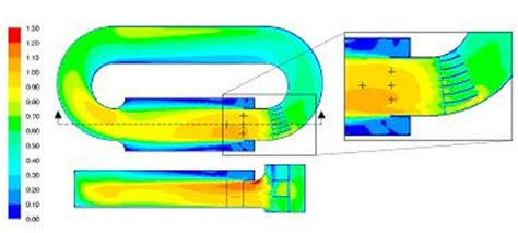 Thesis cfd